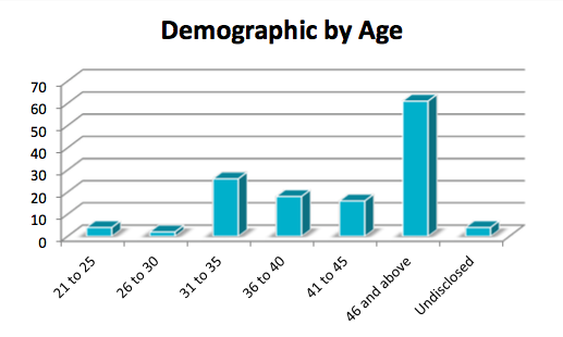 Demographics by Age