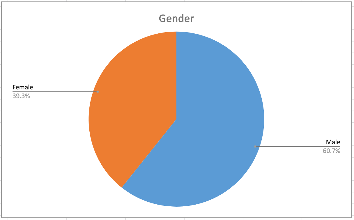 Demographic Chart: Gender