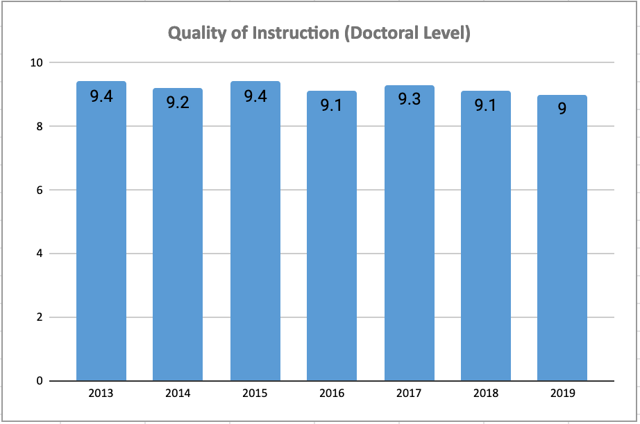 Quality of Instruction Chart: Doctoral Programs