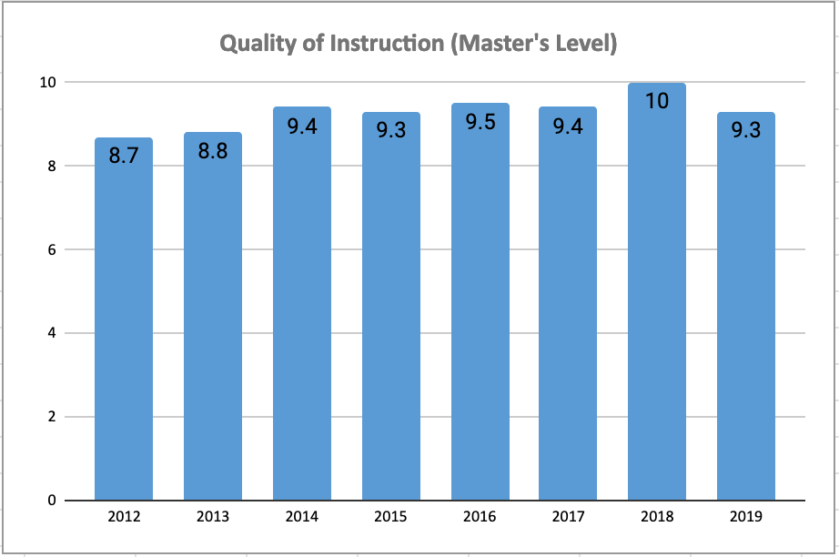 Quality of Instruction Chart: Master Programs