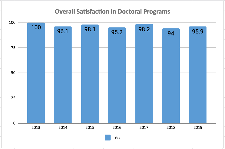 Chart Satisfaction: Doctoral