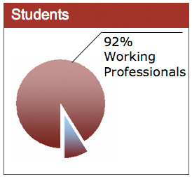 92% Working Professionals